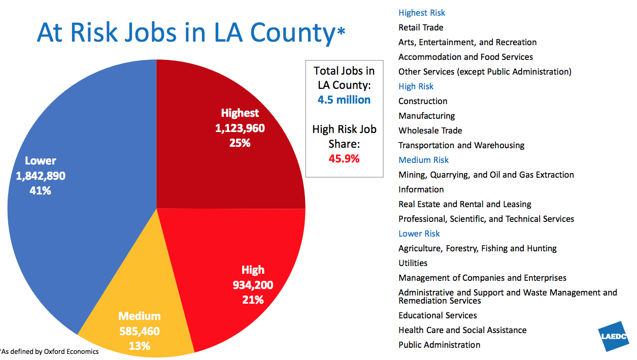 Recap of April 30 CCW / LAEDC Webinar: COVID-19 Economic Impact